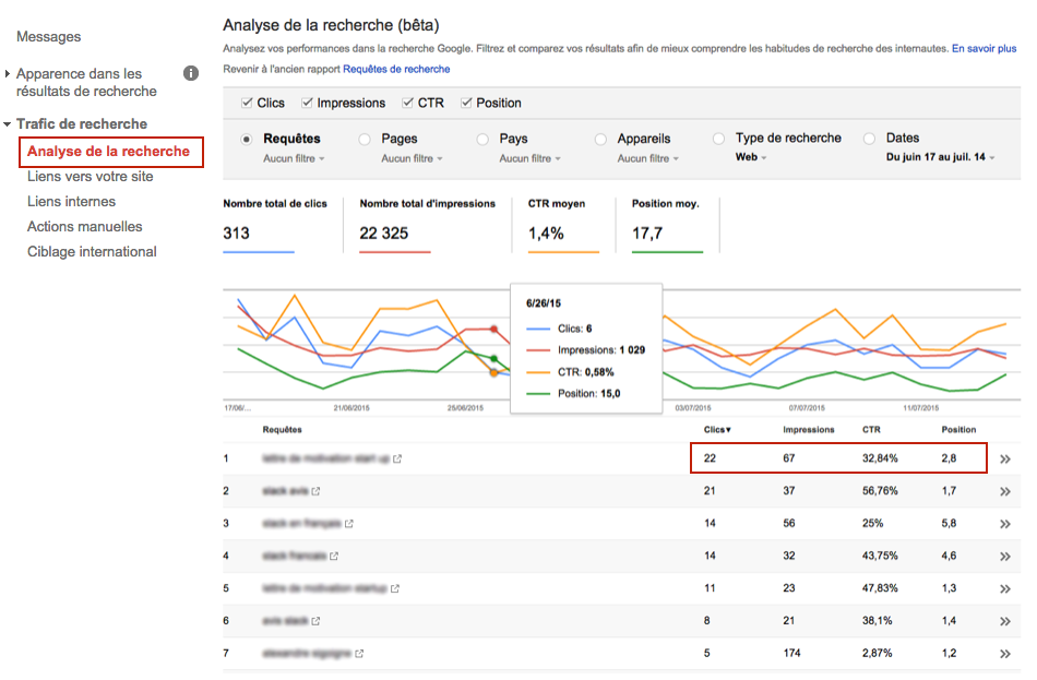 analyse mots clés google search console