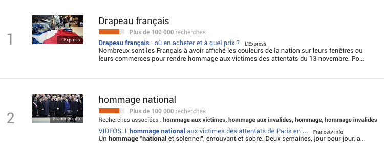 google-trends-hommage-national