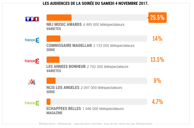 nrj-music-awards-audience-samedi