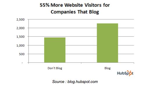 blog-huspot