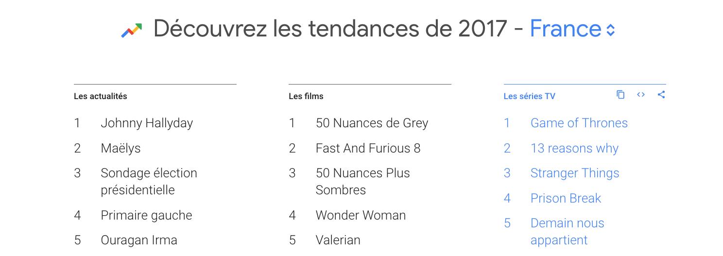google-top-recherches-france-2017