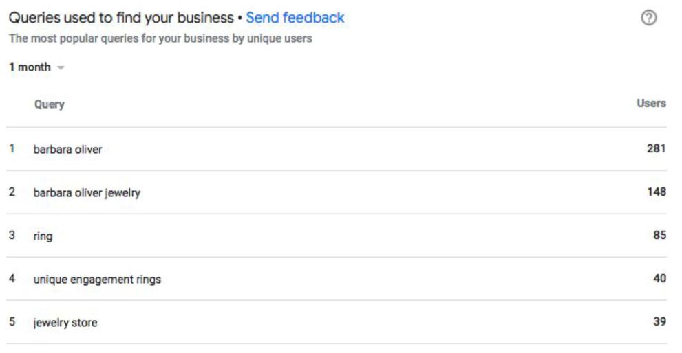 rapport-de-requetes-google-my-business