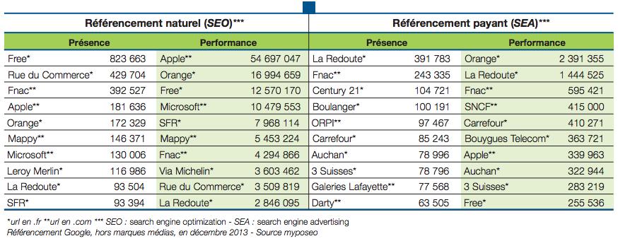 Top-10-marques-SEO-SEA-decembre-2013