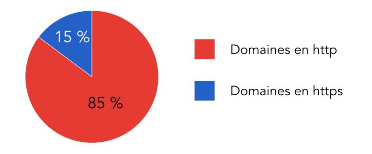 domaines-http-vs-https