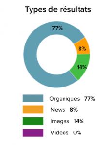 type-resultats-purepeople