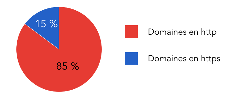 domaines http vs https