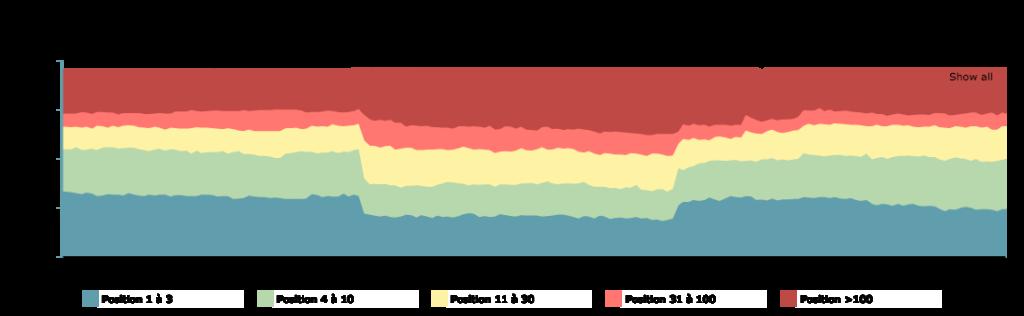 evolution site migration