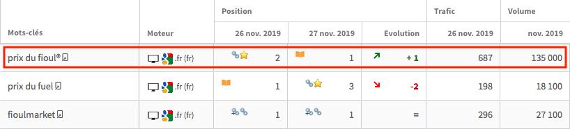 suivi positions seo evolution