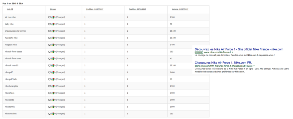 top position seo adwords