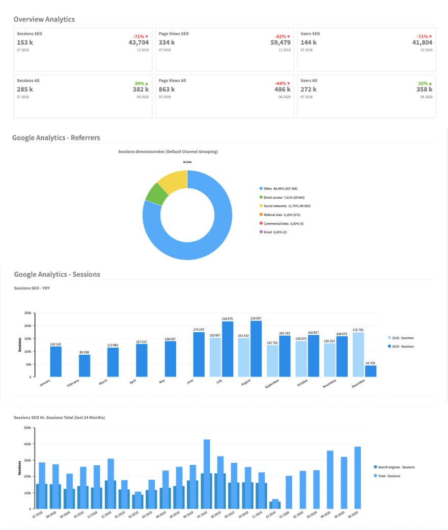 Audience analytics 24 mois